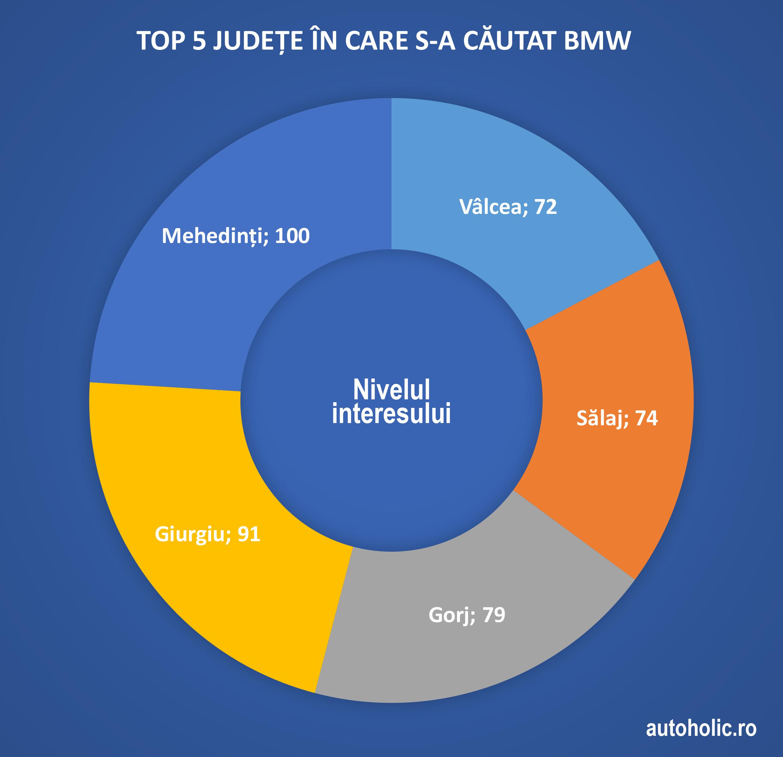 2-chart-judete-bmw