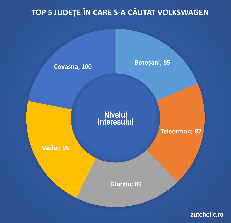 5-chart-judete-volkswagen