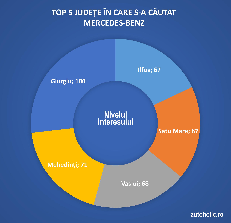 6-chart-judete-mercedes